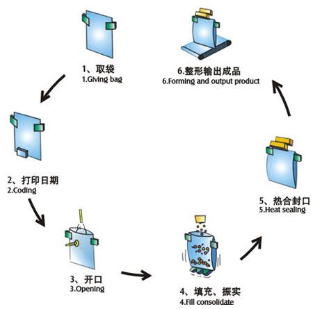给袋式包装机工作流程