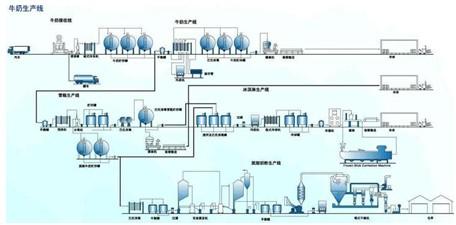 液体自动包装机灌装对象之牛奶工艺流程图